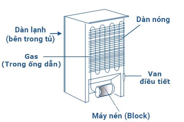 Cấu tạo và nguyên lý hoạt động của tủ lạnh mini