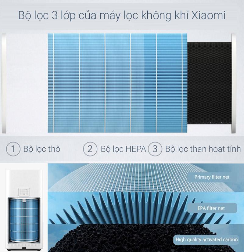 Bộ lọc tiêu chuẩn 3 lớp của các dòng máy lọc Xiaomi