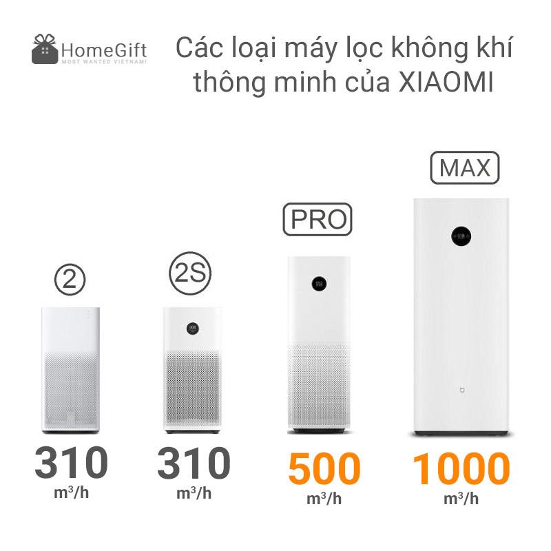 Khả năng lọc của các dòng máy lọc không khí thông minh gia đình Xiaomi