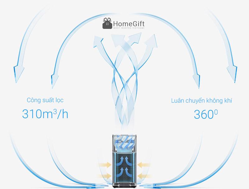 Hiệu suất làm sạch không khí của Xiaomi 2S