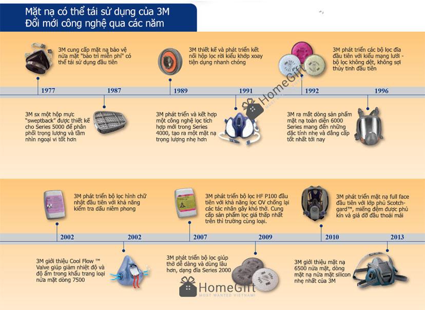 Sơ đồ lịch sử phát triển mặt nạ phòng độc chính hãng 3M Mỹ qua các giai đoạn